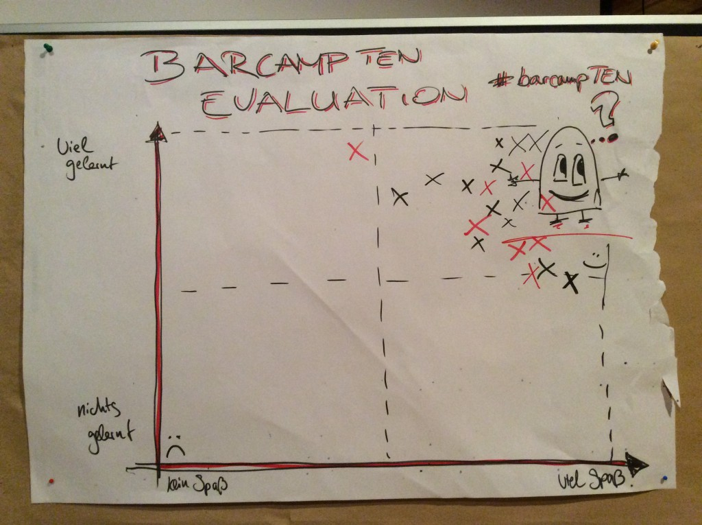 Evaluation #barcampTEN 2015 (www.gruendervilla.de)