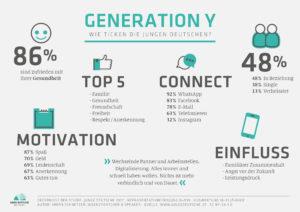 Infografik: Junge Deutsche 2017 - Generation Y Special (von Simon Schnetzer)
