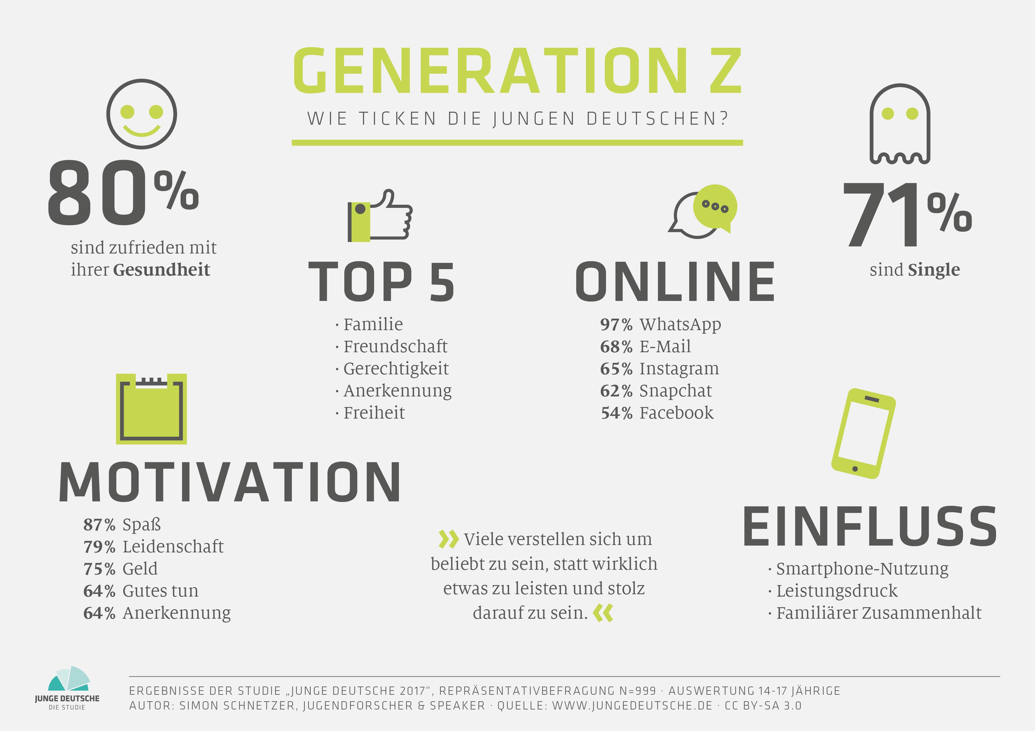 Infografik: Junge Deutsche 2017 - Generation Z Special (von Simon Schnetzer)