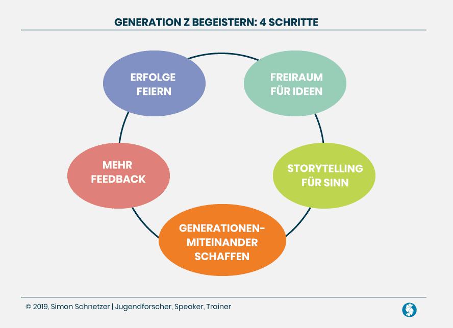 Generation Z begeistern: 5 Tipps für Personaler