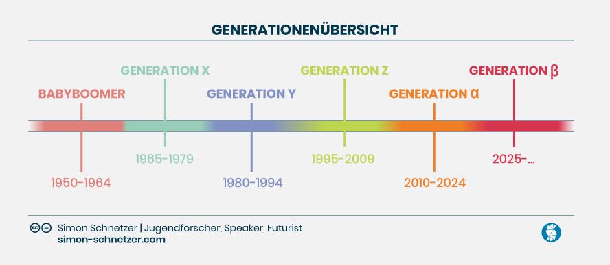 Grafik mit Zeitstrahl: Generationenübersicht von Simon Schnetzer Jugendforscher