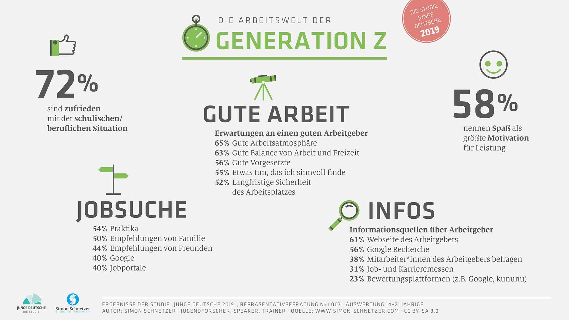 Infografik: Arbeitswelt der Generation Z - Junge Deutsche 2019
