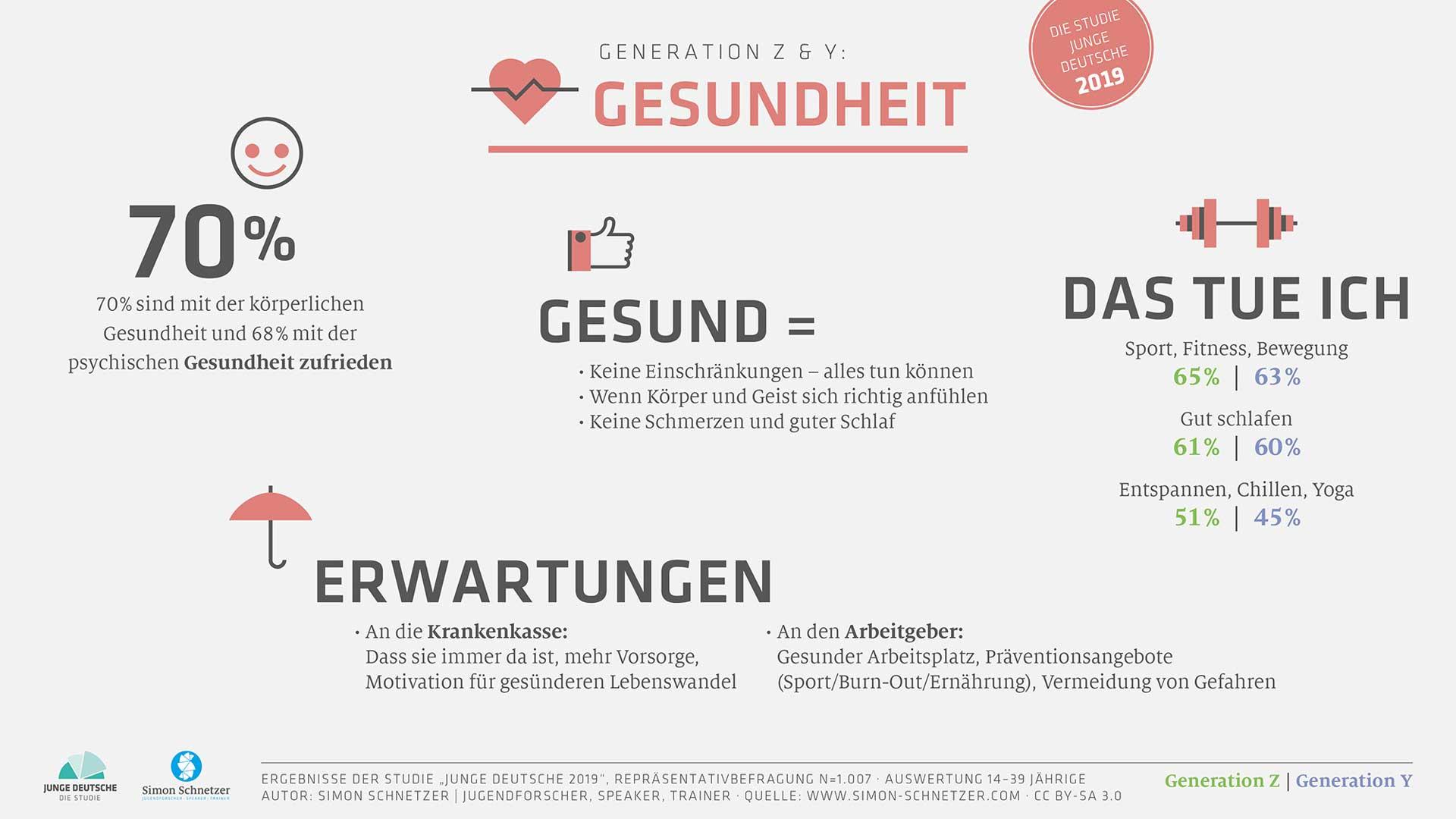 Infografik Gesundheit GenerationZ GenerationY Highlights-Studie-Junge-Deutsce 2019
