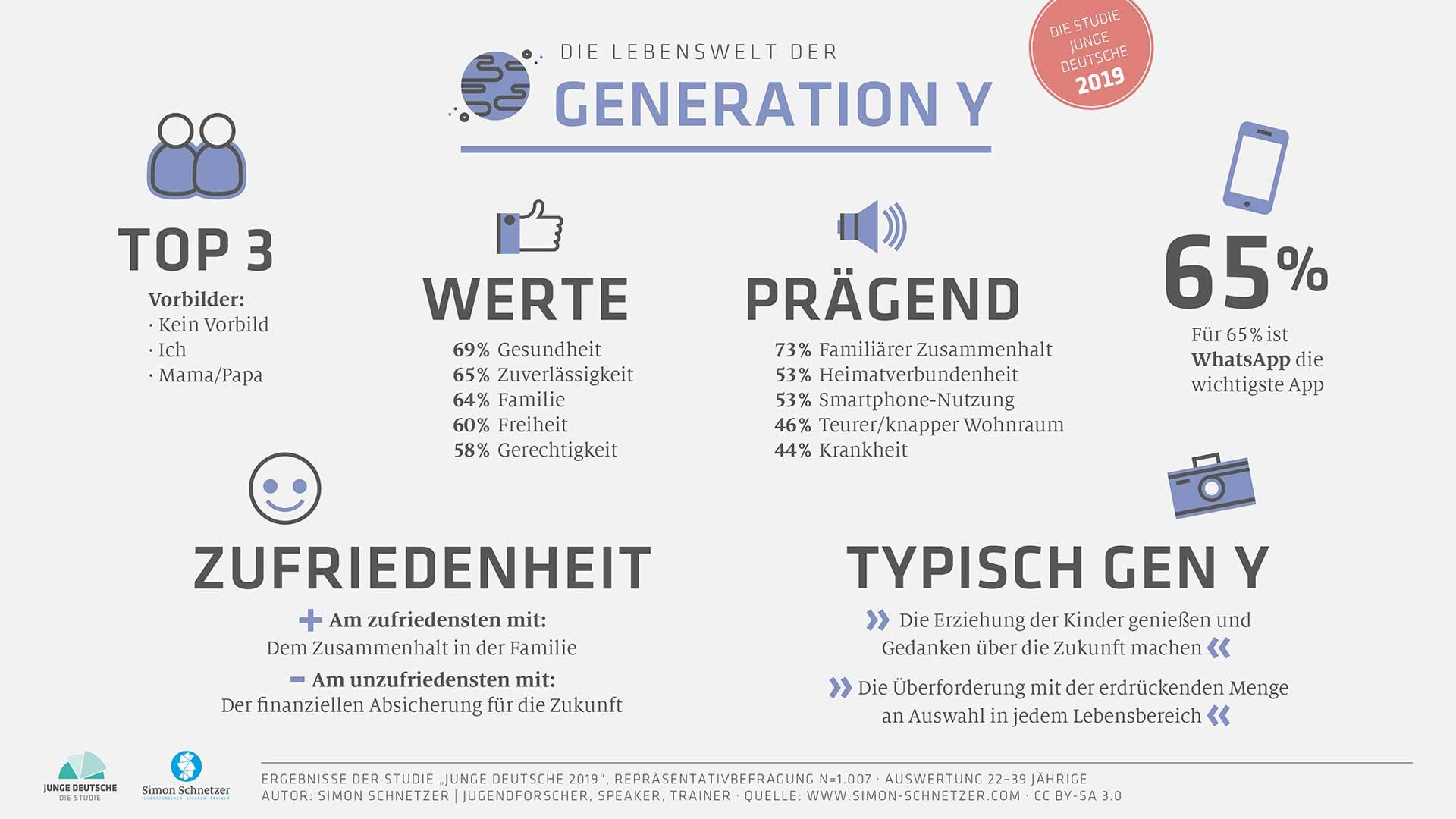 Infografik: Lebenswelt der Generation Y - Junge Deutsche 2019