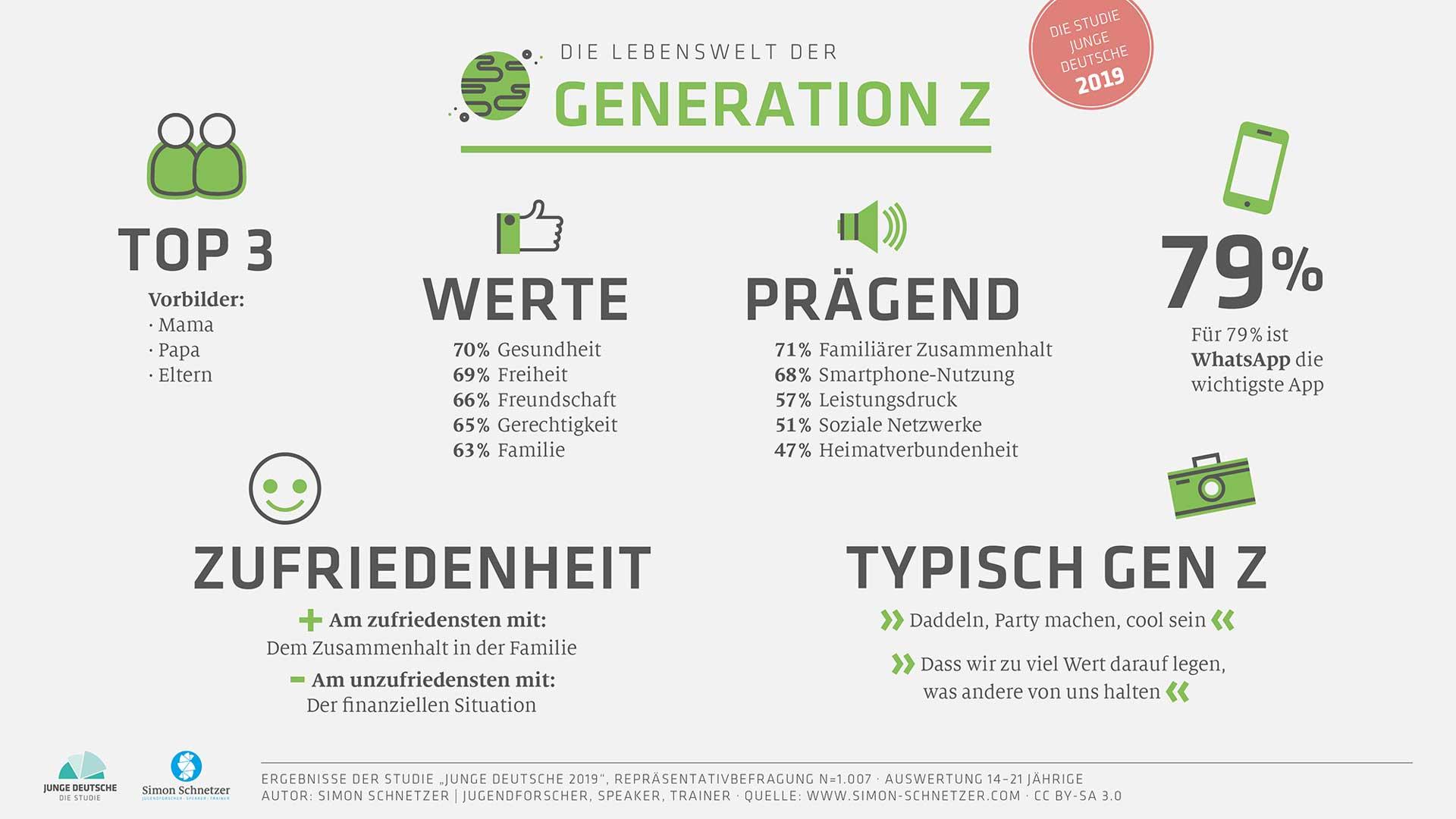Infografik: Lebenswelt der Generation Z - Junge Deutsche 2019