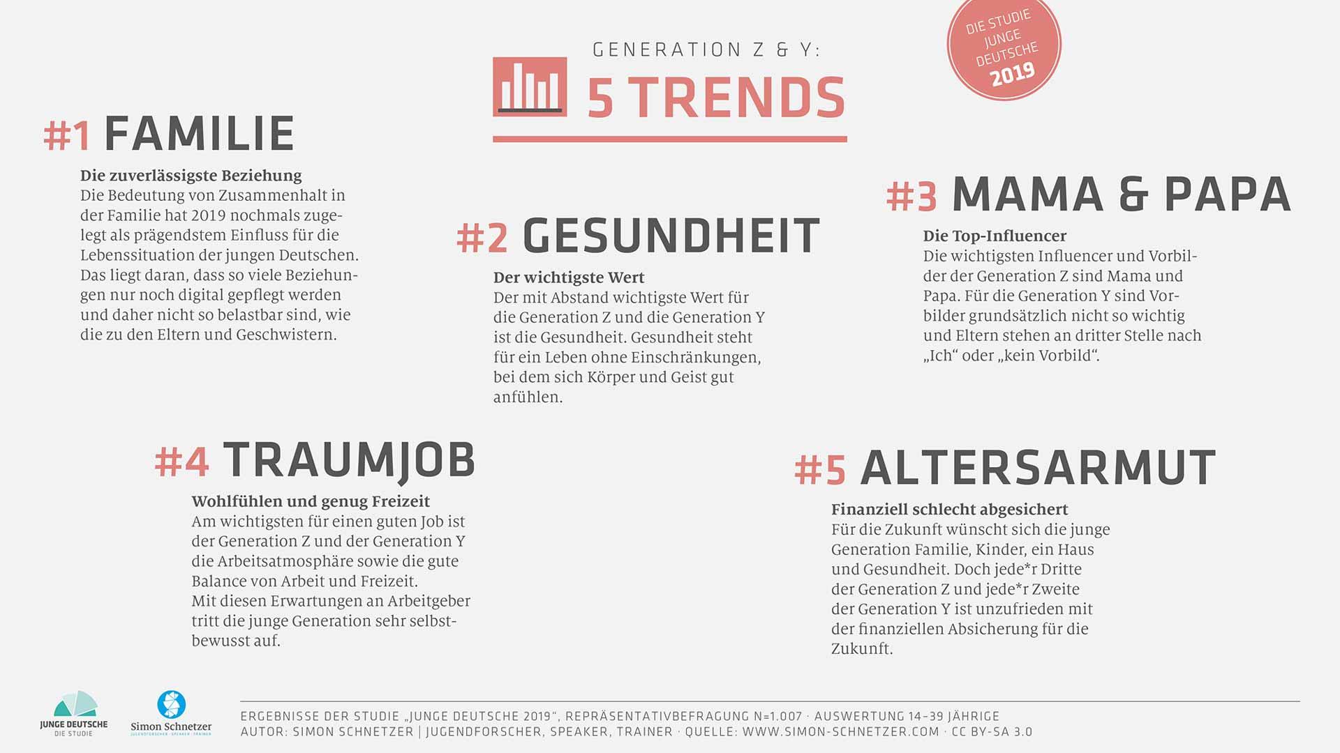 Infografik: Trends Generation Z Generation Y - Highlights Studie Junge Deutsche 2019 - Simon Schnetzer Jugendforscher