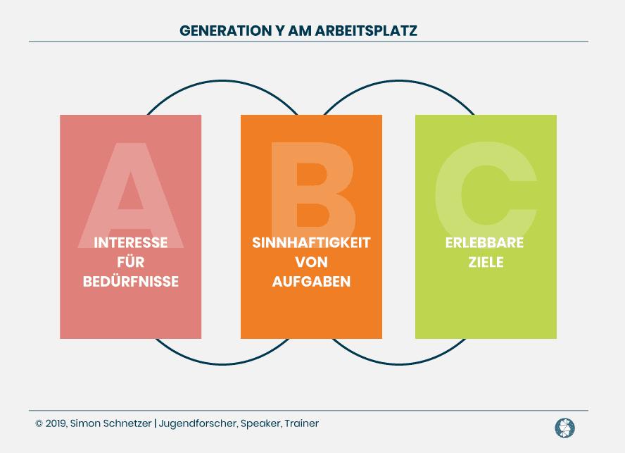 ABC: Generation Y am Arbeitsplatz