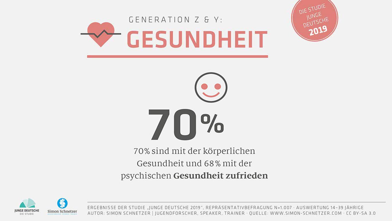 Zufeidenheit der Generation Z mit Gesundheit