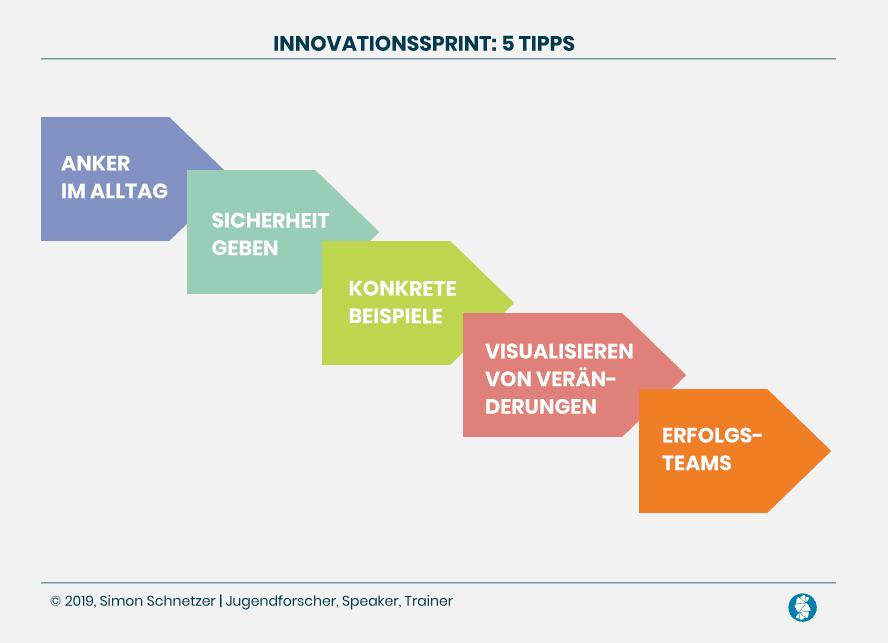 Innovationssprint: 5 Tipps von Simon Schnetzer