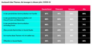 Austausch über Themen COVID19 - TikTok Report DigitalNativesMonitor