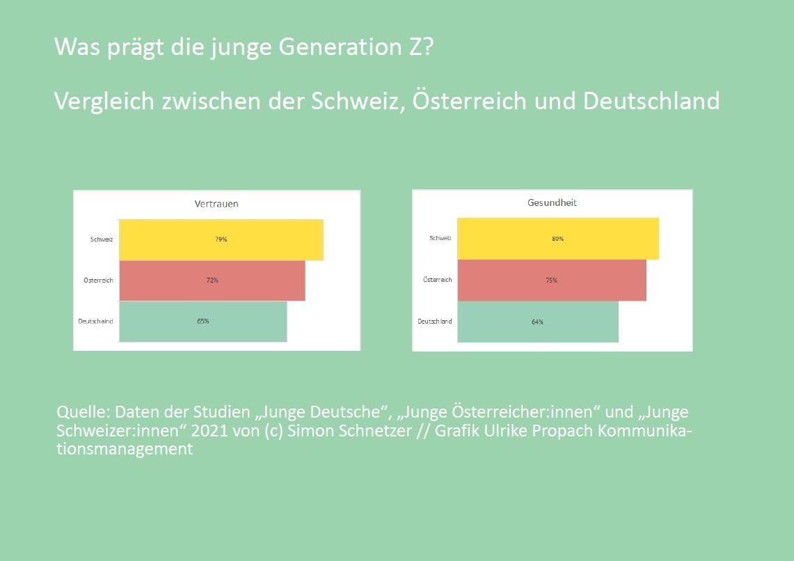 Grafik - was prägt ie Generation Z