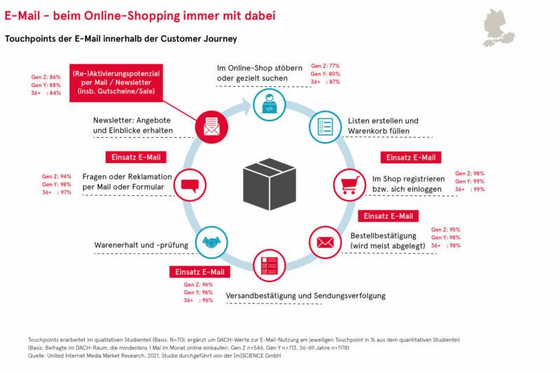 Generation Z Trends - GenZ Trendupdate Q2-2021 - E-Mail beim Online-Shopping