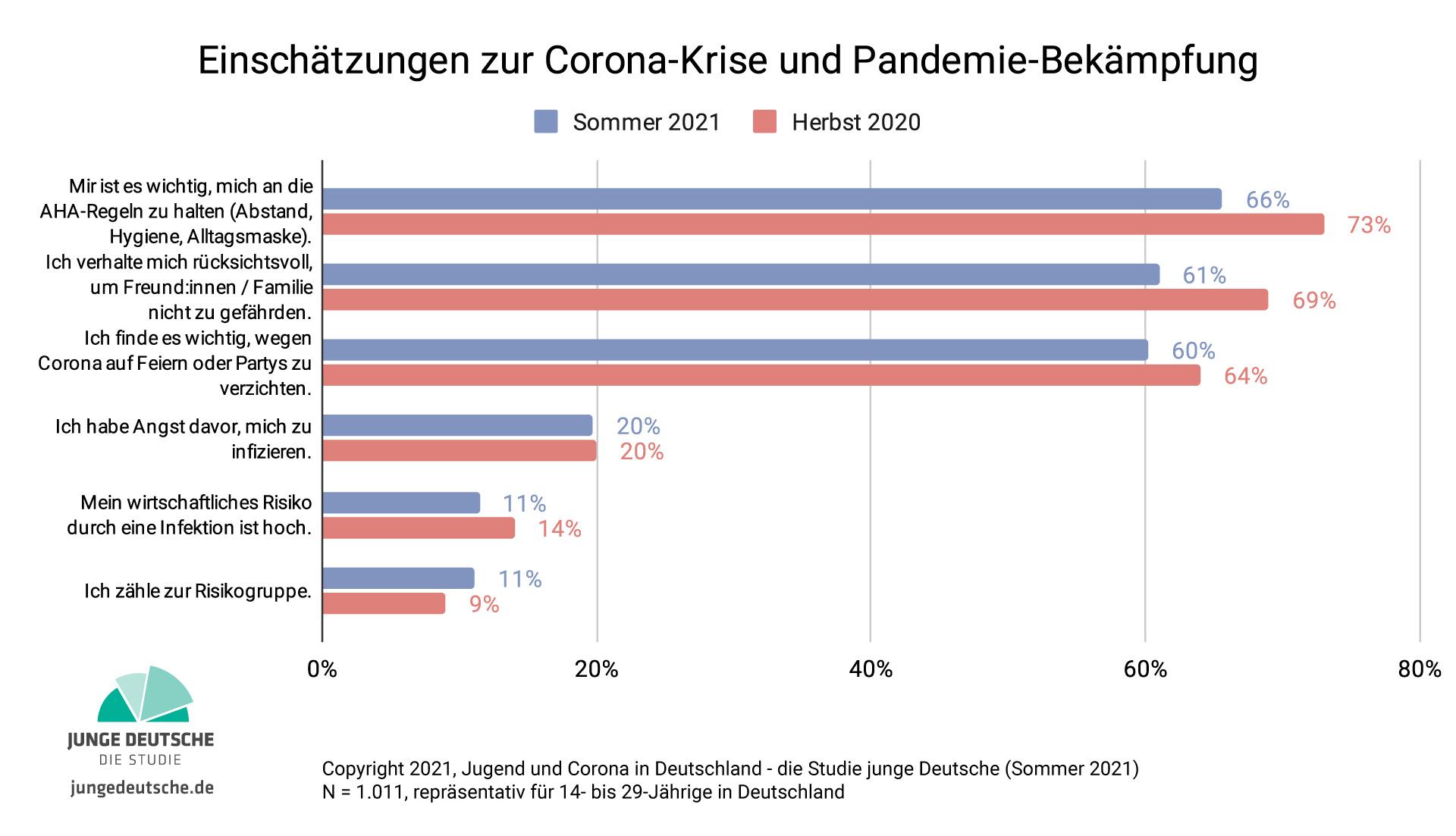 Grafik - Einschätzungen - Solidarität in der Pandemie